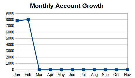 Growth chart.png