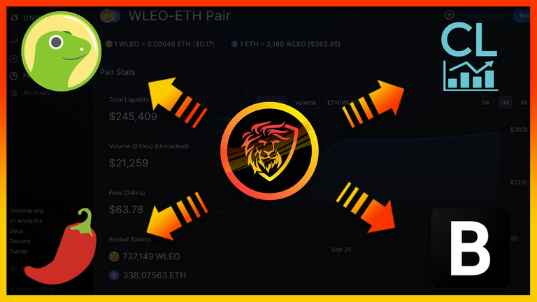 All this increased interest is exactly why we pursued WLEO so heavily in the first place. The motto of this entire launch has been to step outside of the Hive ecosystem and shine the light on our project so that we can bring new people into the fold and onboard them onto the platform.