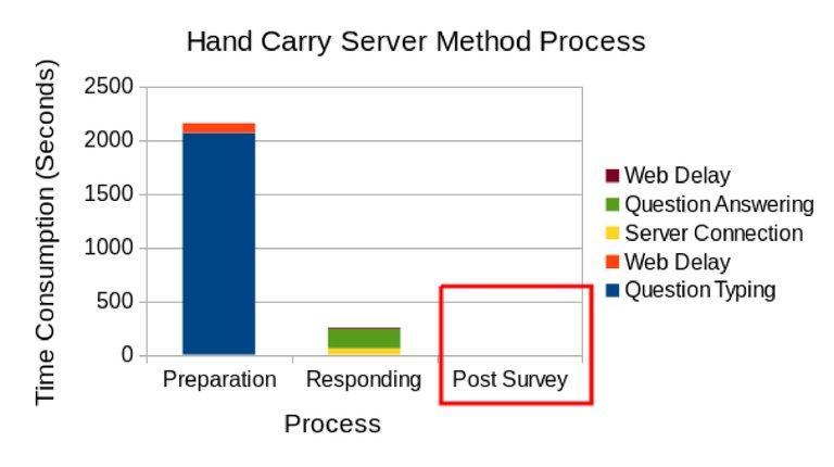2.3.b.Hand-Carry-Server-Method-Process-Edited.jpg
