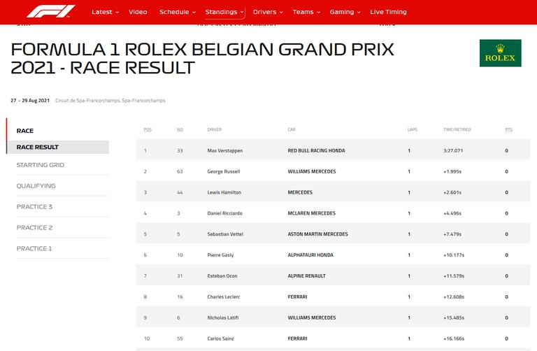 186.-Formula1-Spa-Belgica-clasificacion.png