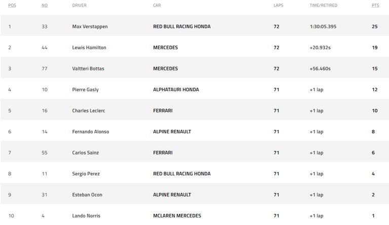 192.-Fórmula1-en-en-GP-de-Paises-Bajos-Posiciones-carrera.png