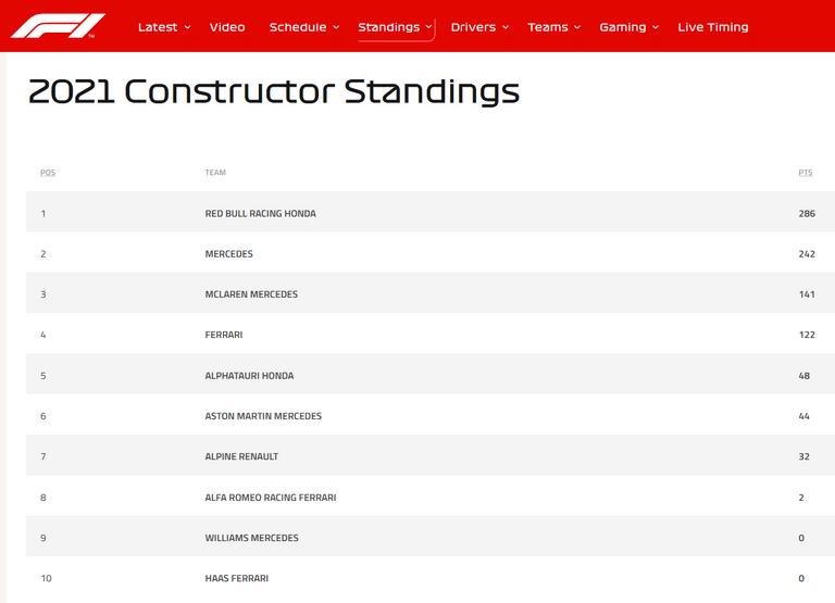 129.-Formula1-GPAustria-mundial-constructores.png