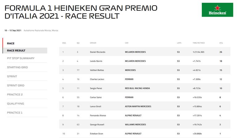 199.-Formula1-GP-Monza.-resultados.png