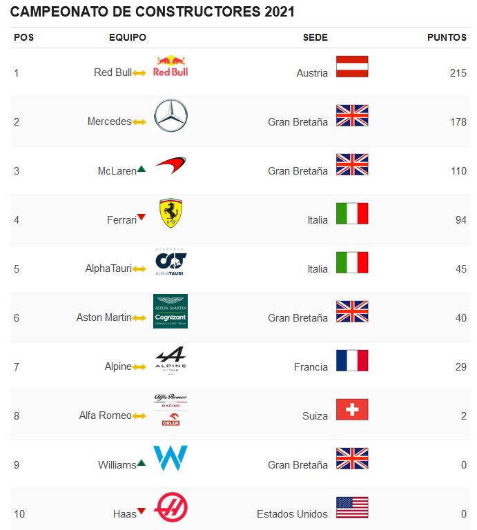 115.-Verstappen gana en Paul Ricard-posiciones-constructores.png