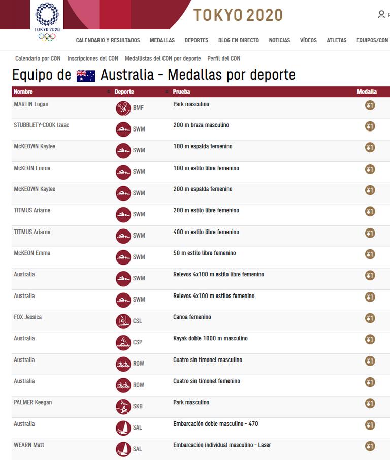 163.-Australia-natacion-oros-Australia.png
