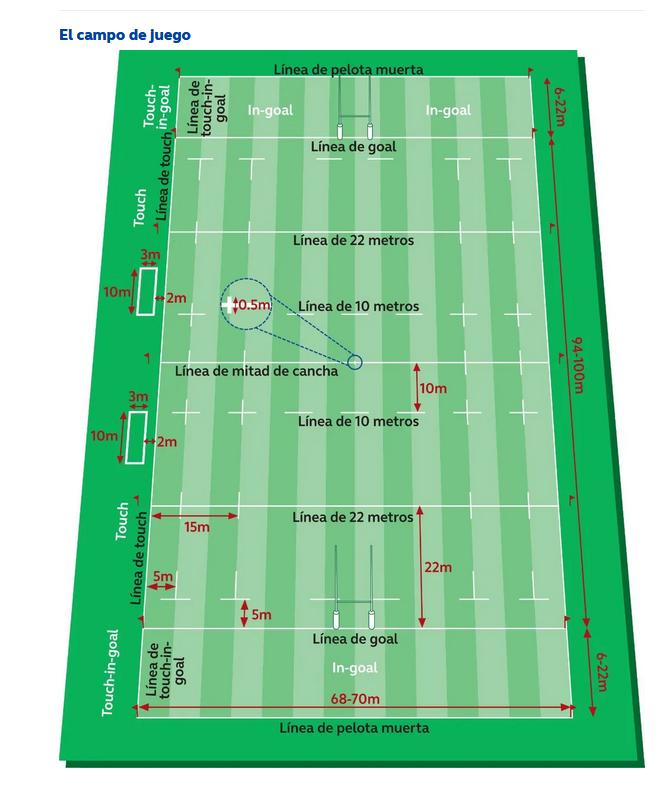 155.-Curiosidades-olimpicas-Rugby7-campo-de-juego.png