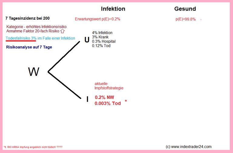 Grafik Impfen oder Nicht COVD-19 Berufsrisiko Situation 7 Tage.png