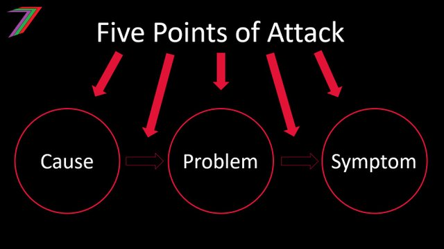 Five_Points_of_Attack.jpg