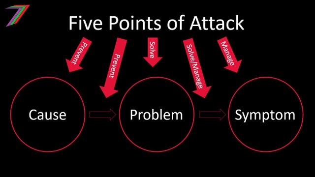 Five_Points_of_Attack_PSM.jpg