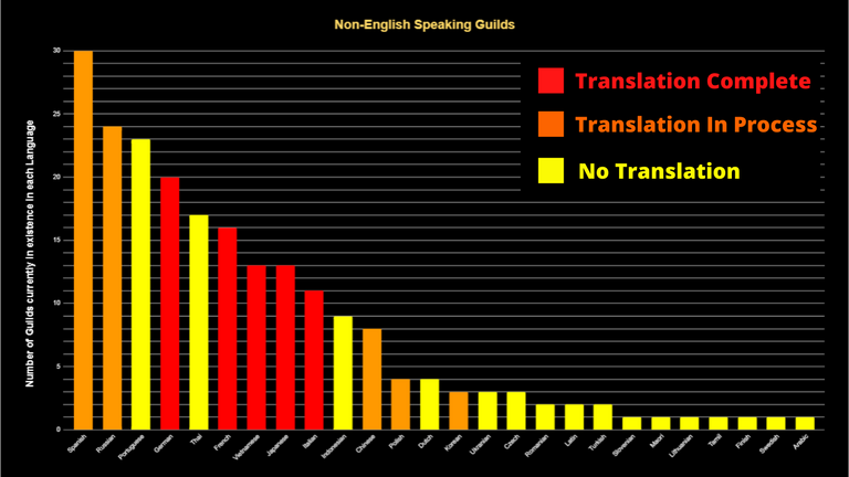Non-English Speaking Guilds.png