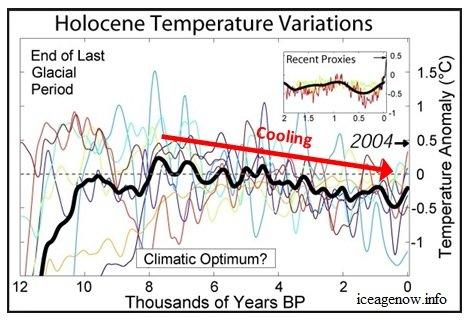 B8R7wW6PHolocene_Temperature_VariationswCoolingArrow1.jpg