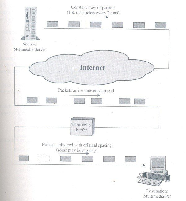 Gambar 2.2 Traffic in Realtime protocol.jpg