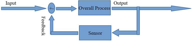 Figure 1. Feedback Control Block Diagram.PNG
