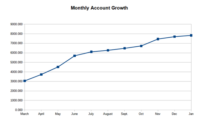 Monthly Account Growth
