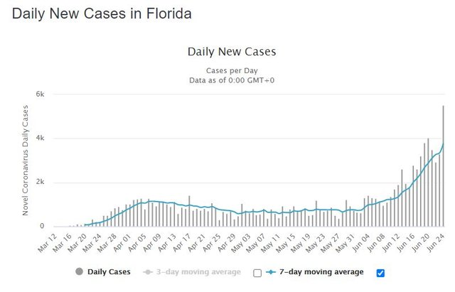Florida Daily New Cases.JPG