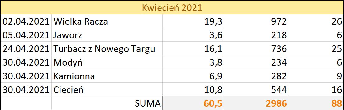 W kolumnach od lewej: data, cel, dystans (km), suma podejść (m), punkty GOT