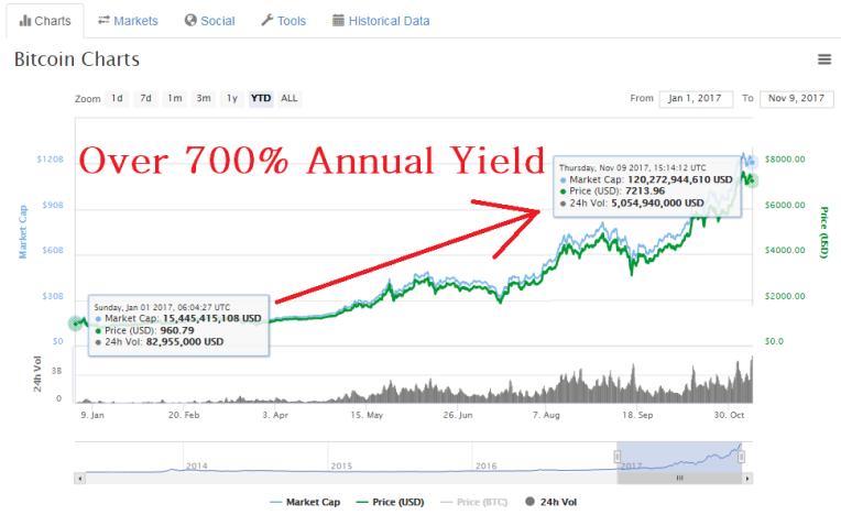 bitcoin 700 percent yield.png