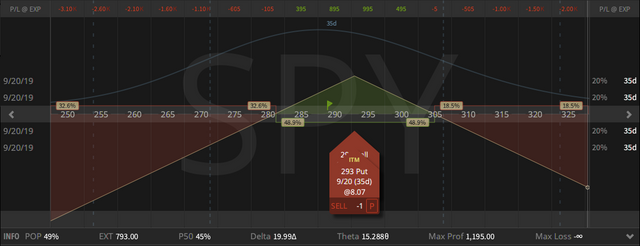 04. SPY Straddle - down $1.39 - 16.08.2019.png