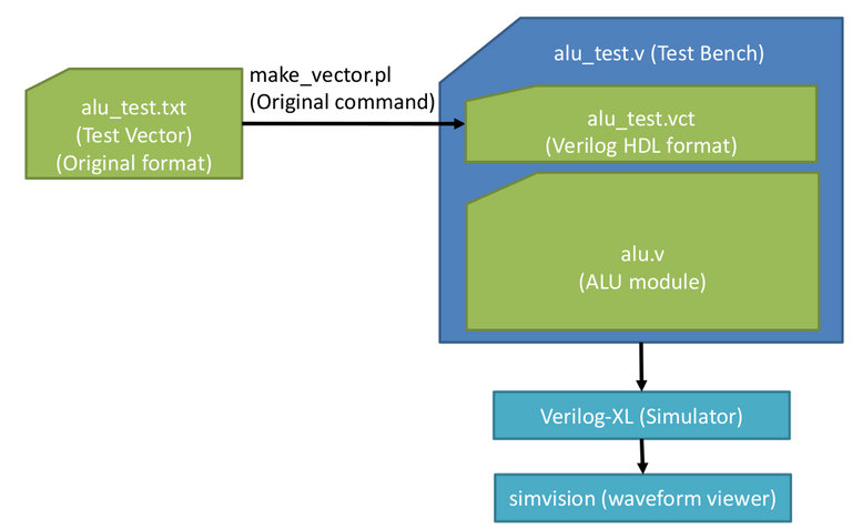 Figure 13. Test simulation of the ALU code.png