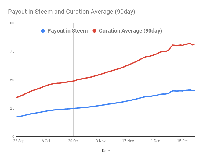 Payout in Steem and Curation Average (90day).png