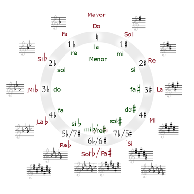 400pxCircle_of_fifths_deluxe_4ES.png