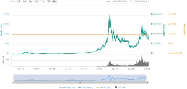 2019-10-25 22_51_34-Bitcoin price, charts, market cap, and other metrics _ CoinMarketCap.png