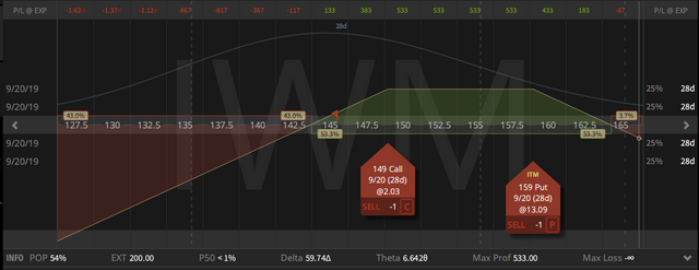 01. IWM Inverted Strangle - down $4.19 - 23.09.2019.png