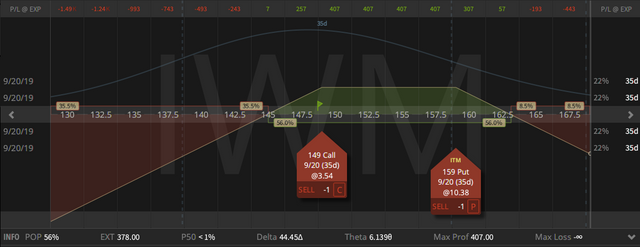01. Inverted IWM Strangle - down $2.93 - 16.08.2019.png
