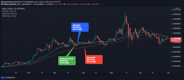 different moving averages