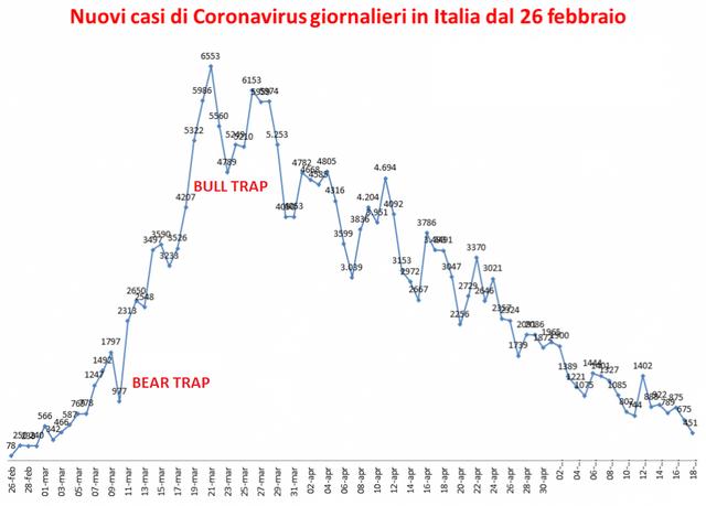 coronavirusgraficoitalia18maggio1024x734.png