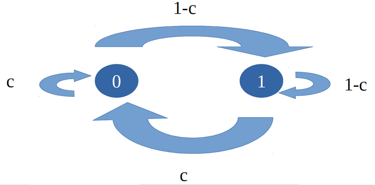 Markov's Chain
