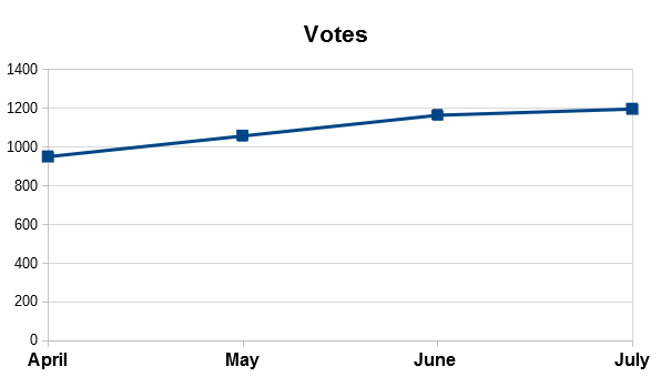 Monthly Votes via Ashers Script