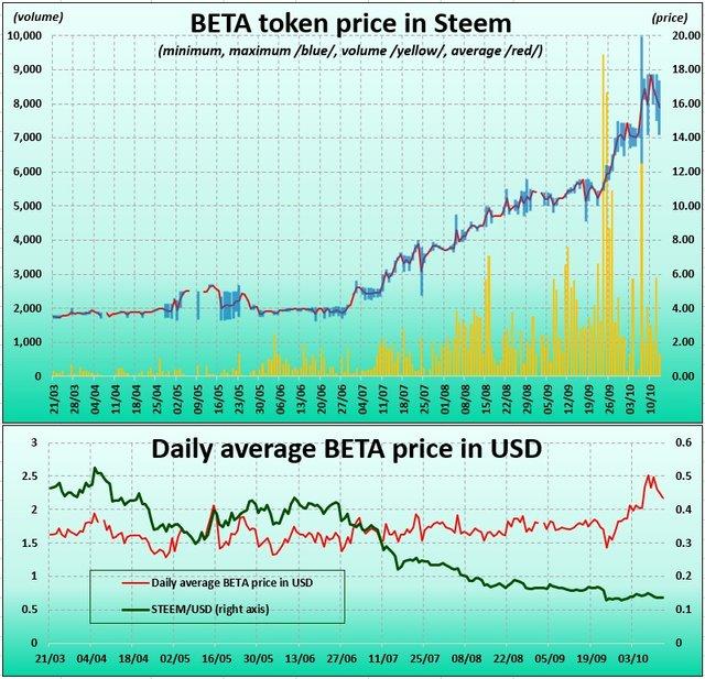 BETA token price