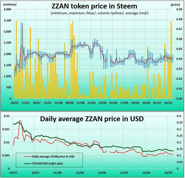 ZZAN token price