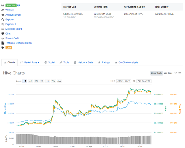 20200426 11_07_03Hive HIVE price, charts, market cap, and other metrics _ CoinMarketCap.png