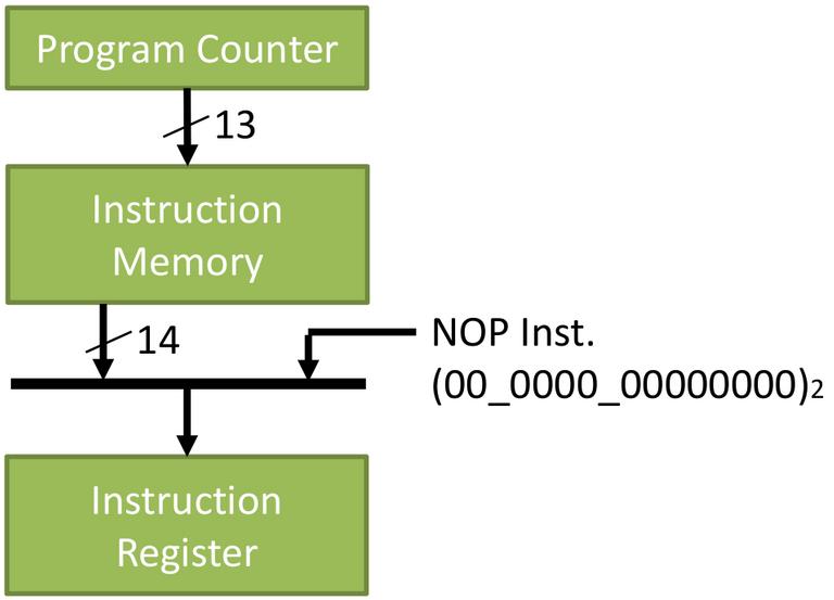 Figure 7.a instruction register.png