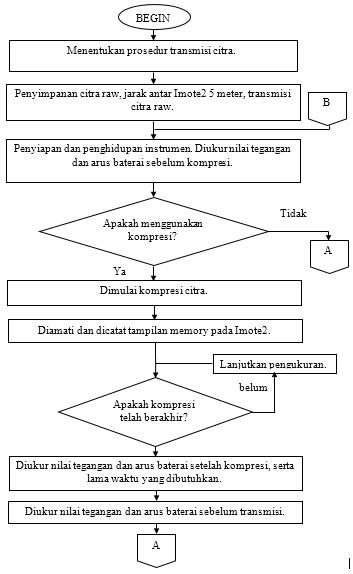 Gambar 3.10 Alur penelitian 1.PNG