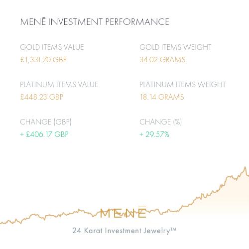Mene Investment Performance (1).png