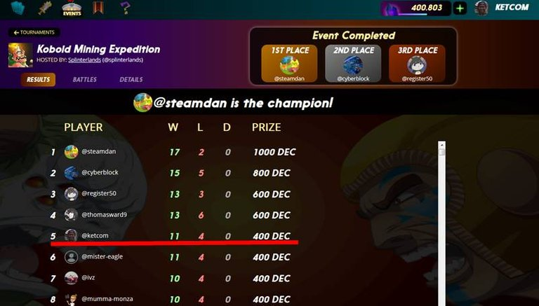 fifth in tournament -30-12-2019.jpg