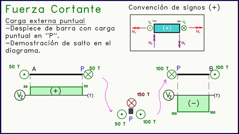 Diagrama de Fuerza cortante Despiece Cargas Perpendiculares al Plano.png