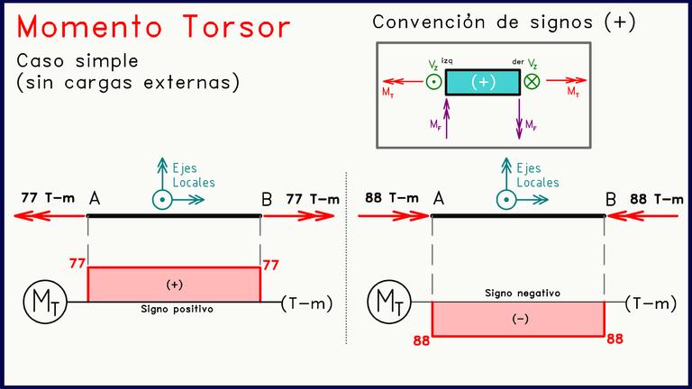 Diagrama momento torsor caso simple.png