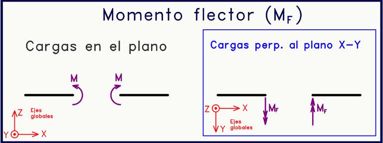 Momento flector cargas perpendiculares al plano.png