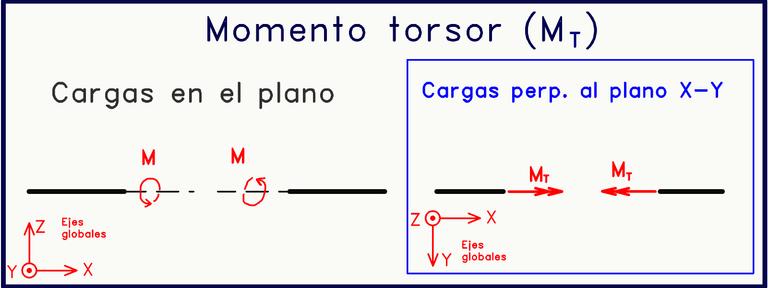 Momento torsor cargas perpendiculares al plano.png