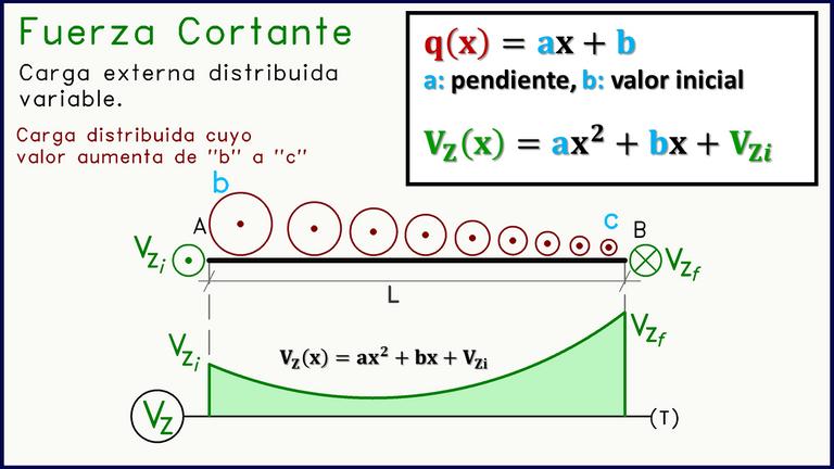 Diagrama Fuerza Cortante ecuaciones carga distribuida trapezio.png