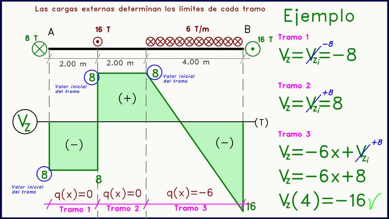 Diagrama de Fuerza cortante Cargas Perpendiculares al Plano Ejemplo.png