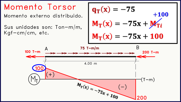 Ecuación momento torsor diagramas de solicitación.png