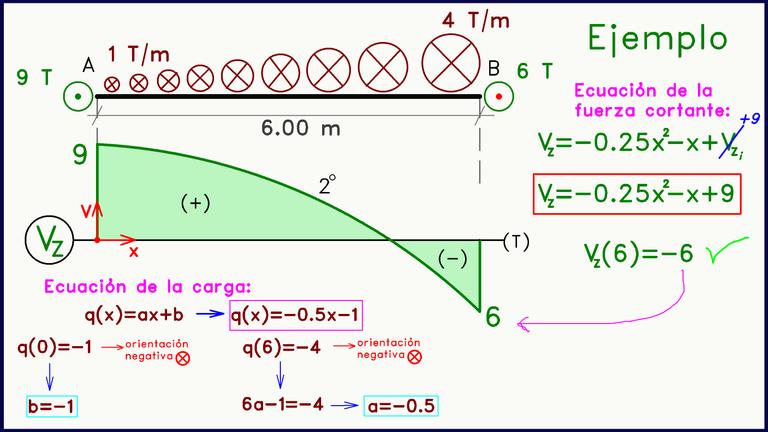 Diagrama de Fuerza cortante Cargas Perpendiculares al Plano Ejemplo Carga trapezoidal triangular.png