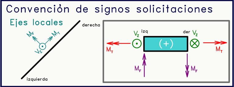 Convención de signos solicitaciones cargas perpendiculares al plano.png
