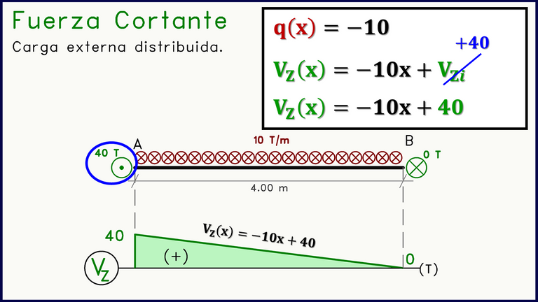 Diagrama Fuerza Cortante ecuaciones.png
