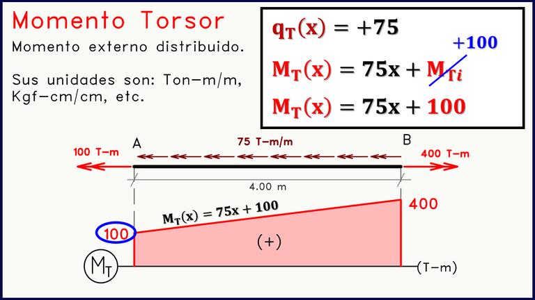 Ecuación momento torsor diagramas de solicitación 2.png